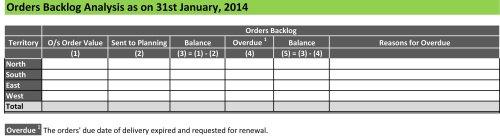 Order's Backlog